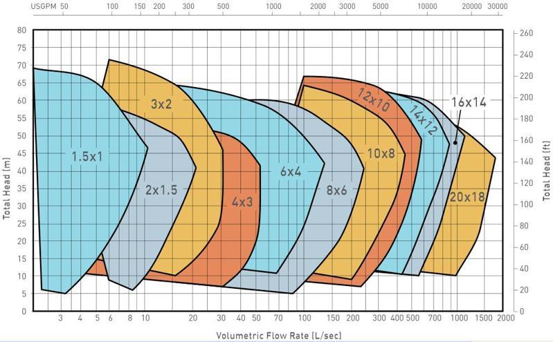 curve of TAH slurry pump