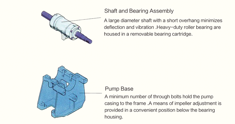 shaft and bealing pump base.