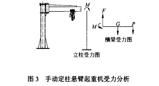 定柱悬臂吊受力分析