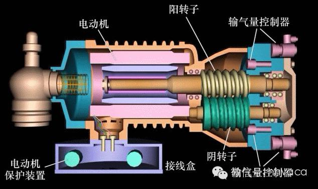 螺杆压缩机工作原理及全封闭、半封闭、开启式比较