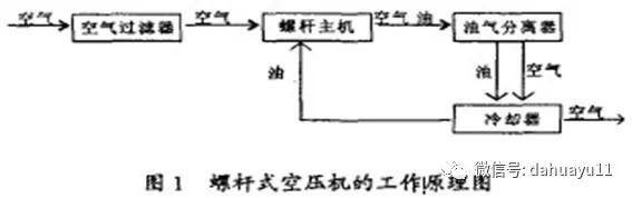 螺杆空气压缩机工作原理