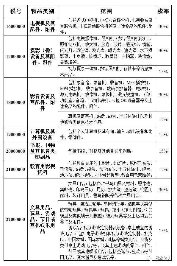 个人海淘哭了?新进口商品关税为15-60%…各类商品税率详细表