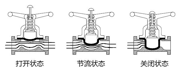 隔膜阀各种工作状态