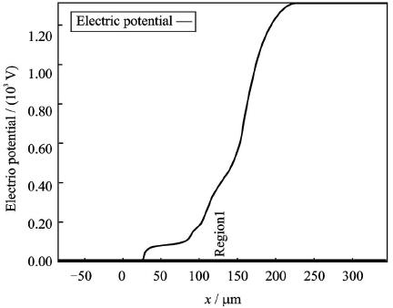 多级场板终端结构表面电势分布