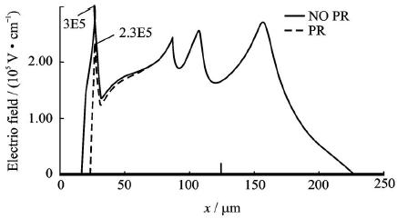 多级场板下硅表面电场分布