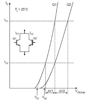 图1 IGBT模块输出特性比较