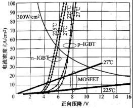 碳化硅IGBT与碳化硅功率MOS在耐压20kV相同条件下的特性比较