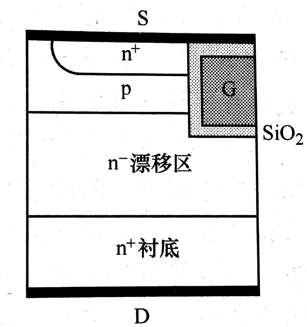 图2 槽栅IGBT的栅极结构