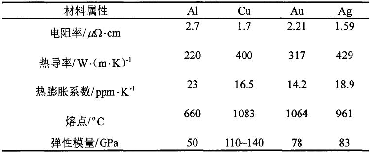引线键合工艺中常用键合线的材料属性