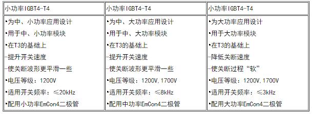 英飞凌分别针对小、中、大功率应用而设计的三种IGBT4芯片