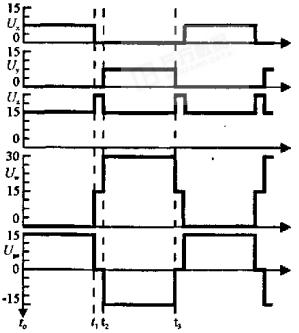 图2  MOSFET驱动波形