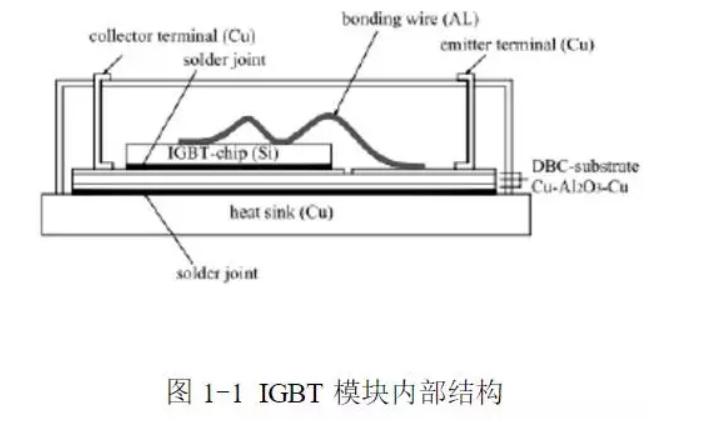 igbt模块内部结构