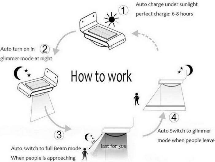 how to work Waterproof Motion Sensor white led solar lights