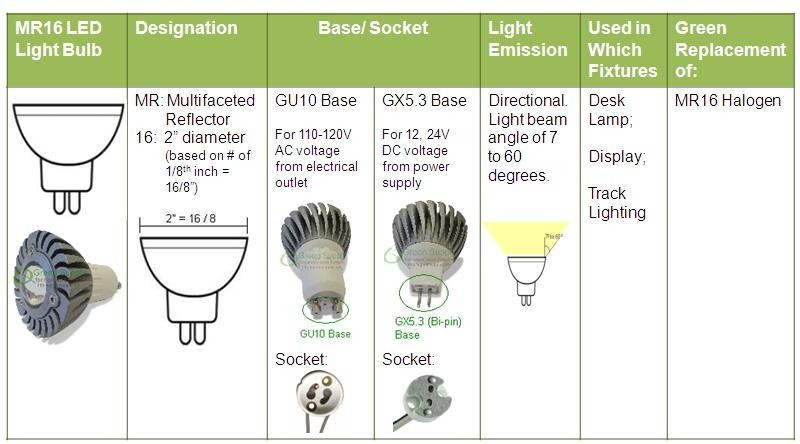 halogen lamp holders and sockets GU10 & mr16