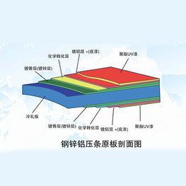 陽光板壓條