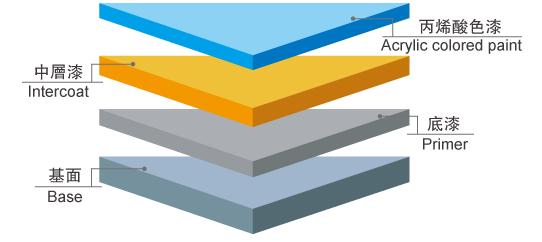 施工剖面图—耐候型丙烯酸地坪漆
