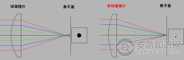 高清监控镜头的四大核心技术