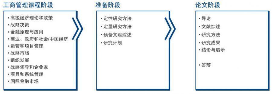 工商管理課程階段