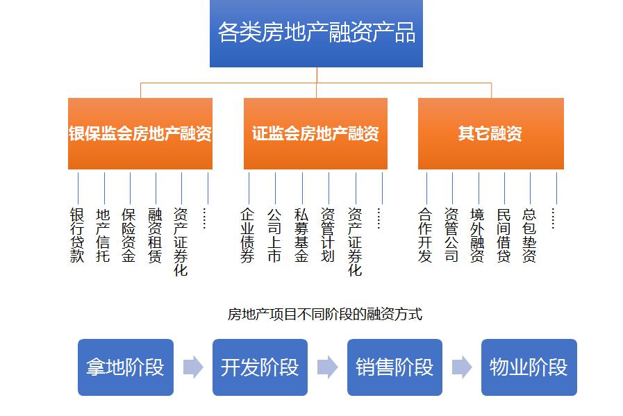 金融創新課程體系模型