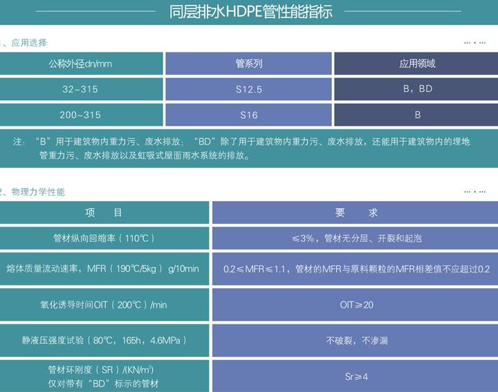 重庆家装建材_顾地同层排水管102.