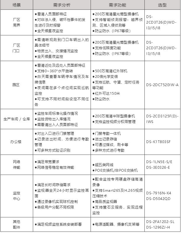 重庆工厂监控安装方案