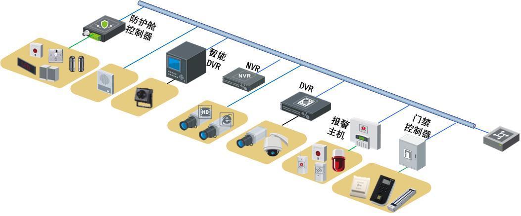 自助银行监控安装解决方案