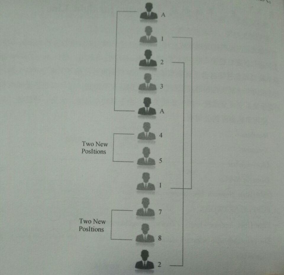 单轨制度直销运作模式