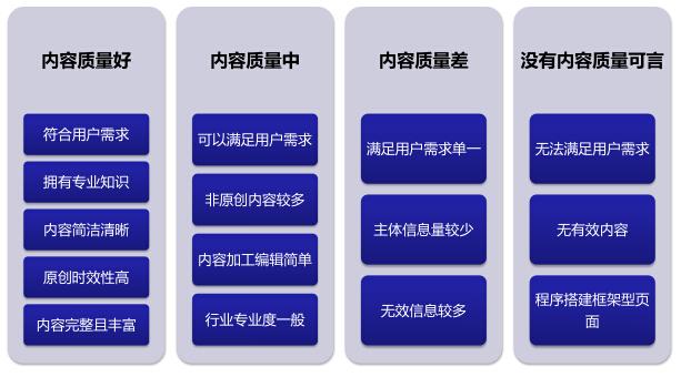 网站内容质量评判标准