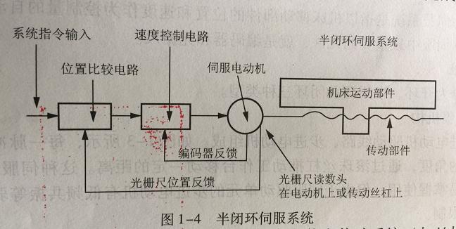 CNC精密零件加工伺服系统的半闭环伺服机构