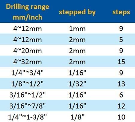 HSS straight flute step drill bits chart