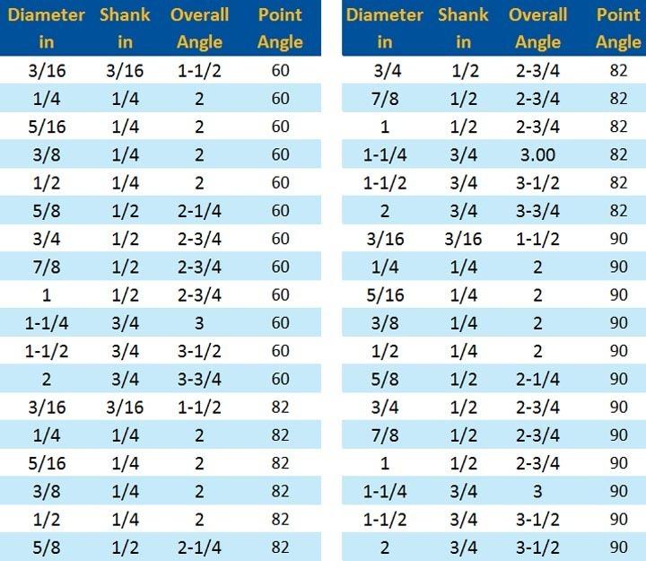 ANSI Standard three flute countersink chart