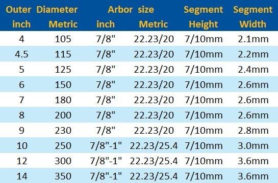 Standard turbo wave diamond saw blade chart