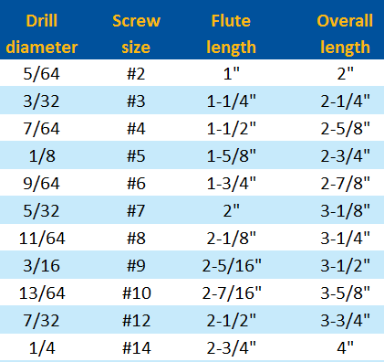 hss taper point drill chart