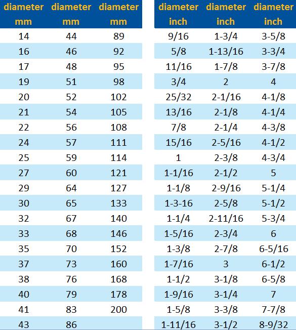 BI-Metal hole saws chart