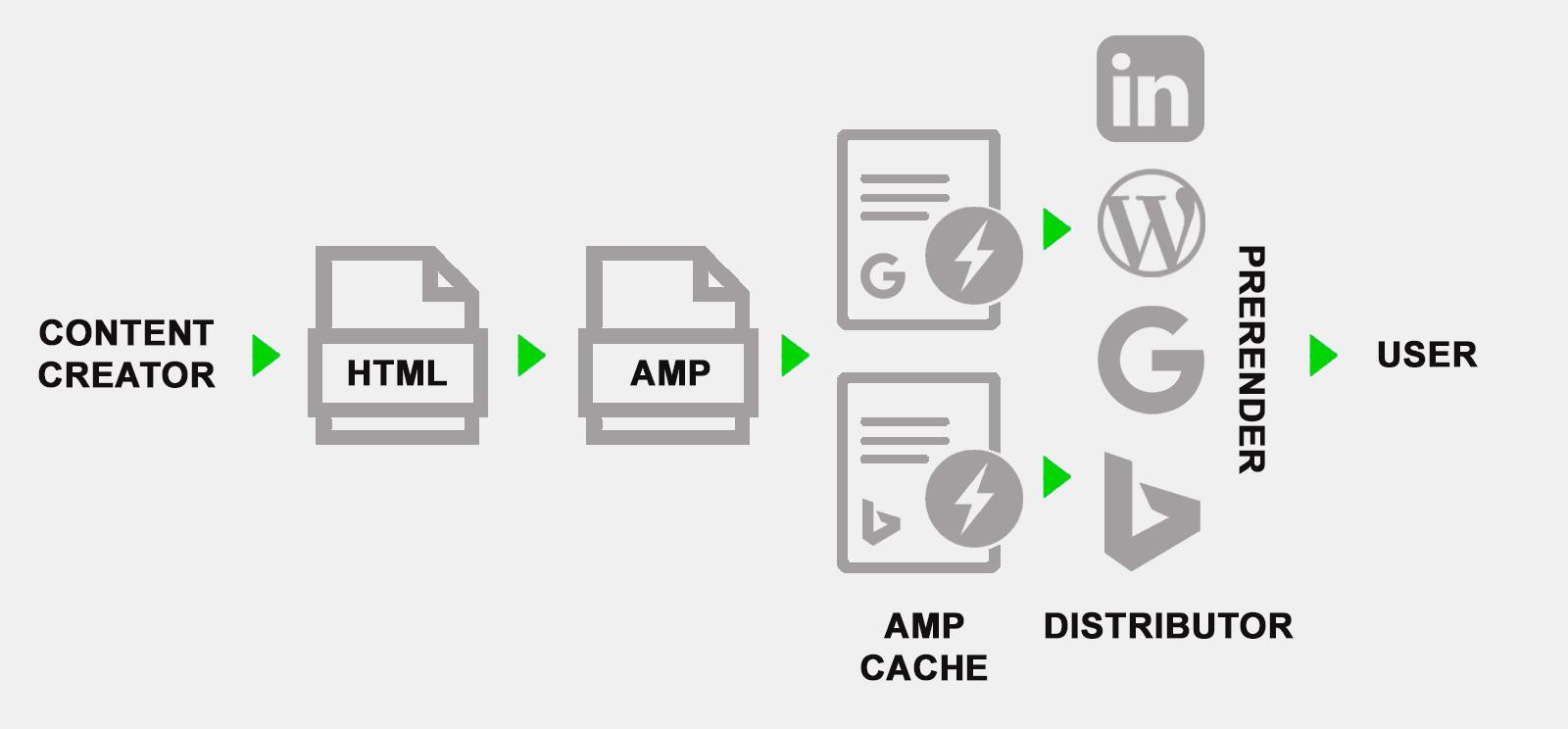 AMP页面如何工作