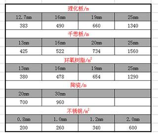 PP实验台台面价格表