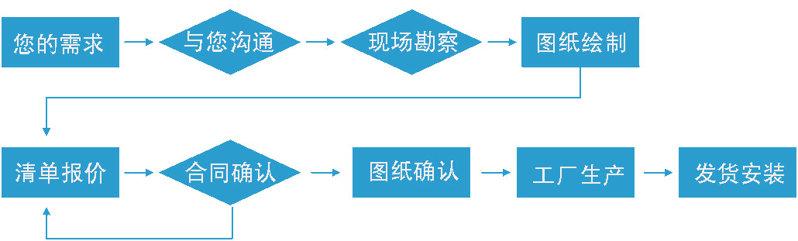全钢材质的中央实验台定制流程