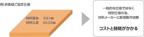 标准厚度的应用的冲压成本削减