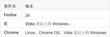 浏览器的支持情况