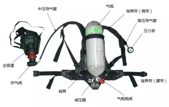 正压式消防空气呼吸器结构与组成