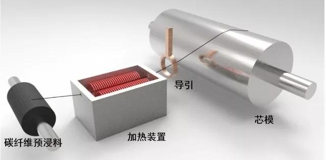 碳纤维干法缠绕示意图