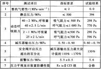 40MPa空气呼吸器的试验结果