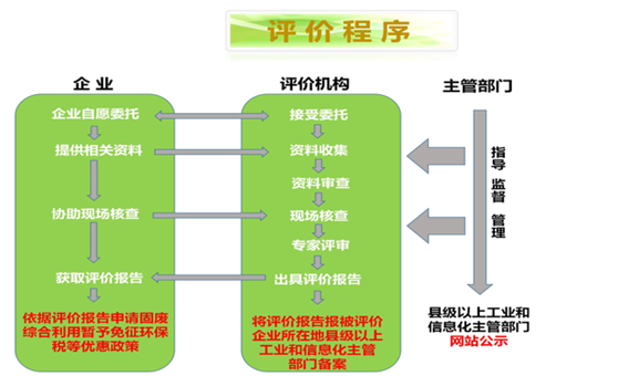 工业固体废物评价程序