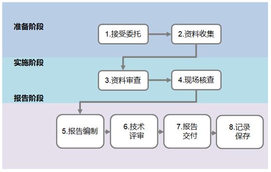 资源综合利用评价流程