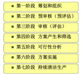 清洁生产审核,清洁生产审核七阶段,清洁生产审核程序