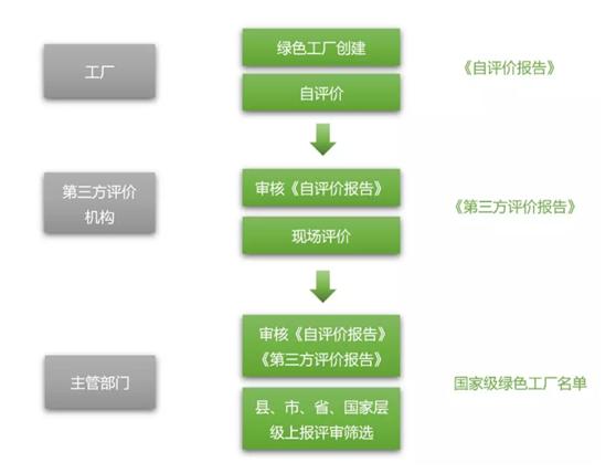绿色工厂申报,申报绿色工厂,绿色工厂申报流程