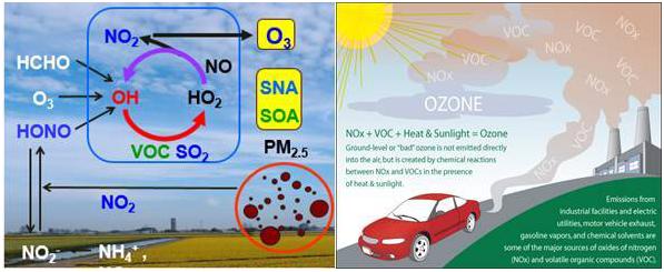VOCs监测,挥发性有机物检测