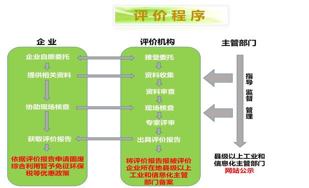 工业固体废物资源综合利用,工业固废评价