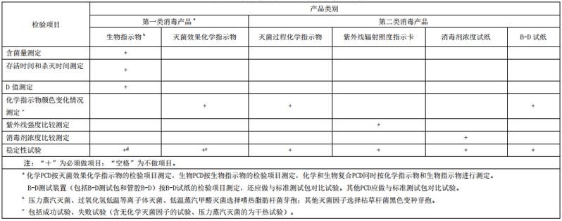 化学指示物检验备案
