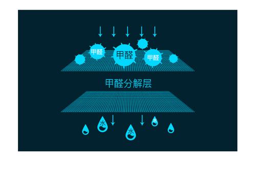 成都专业除甲醛公司如何使用高效产品除甲醛的